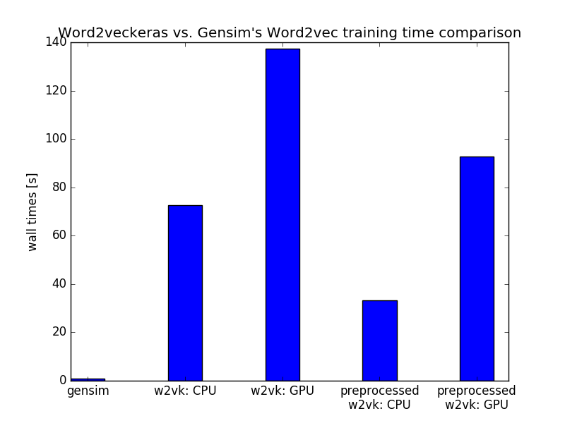 Gensim word2vec on CPU faster than Word2veckeras on GPU