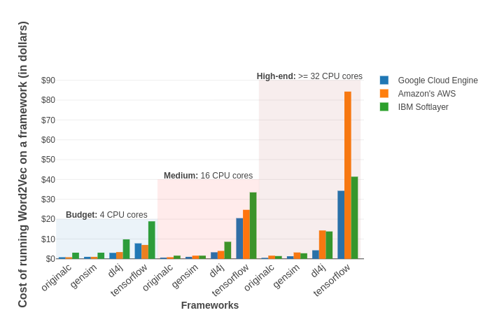 graph of cost of framework-cloud hardware in USD