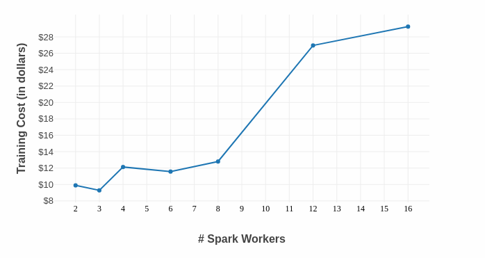 graph of Spark MLlib cost with workers in USD