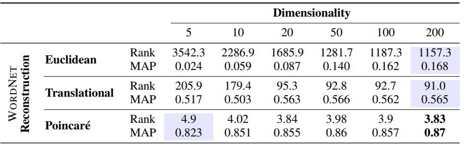 Implementing Poincaré Embeddings | RARE Technologies