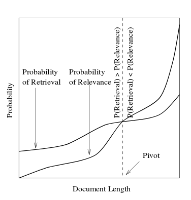 Pivoted document length normalisation