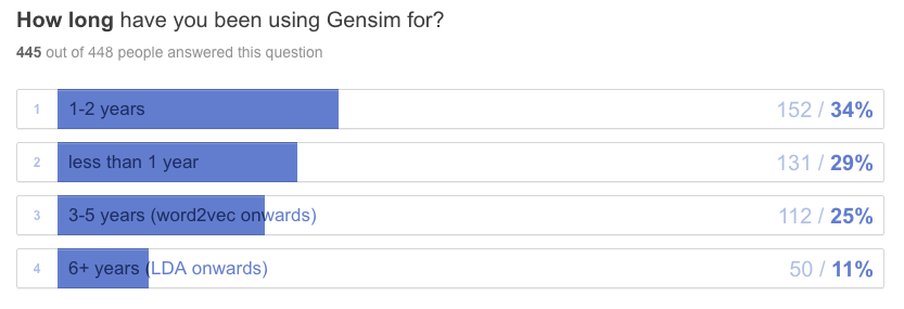 how long using Gensim